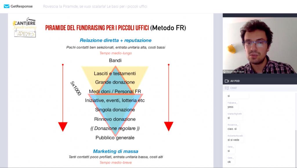 piramide del fundraising rovesciata riccardo friede cantiere fundraising